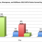 Breaking Down Azarenka, Sharapova, and Williams' WTA Rankings by Surface