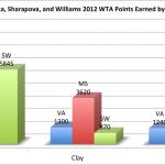 Breaking Down Azarenka, Sharapova, and Williams' WTA Rankings by Surface