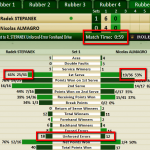 How the Match Was Won – Live Edition! Almagro vs. Stepanek in the Davis Cup Final