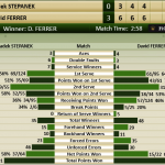 How the Match Was Won: Ferrer d. Stepanek, 6-3, 6-4, 6-4, Davis Cup Final