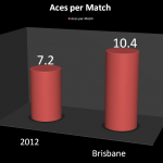 Stats: Grigor Dimitrov's Improved Serve in Brisbane – An Omen for a Huge 2013?