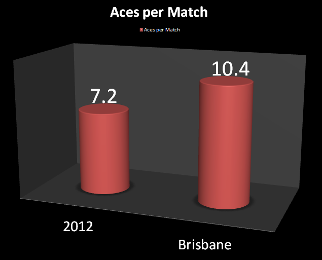 Aces_per_match