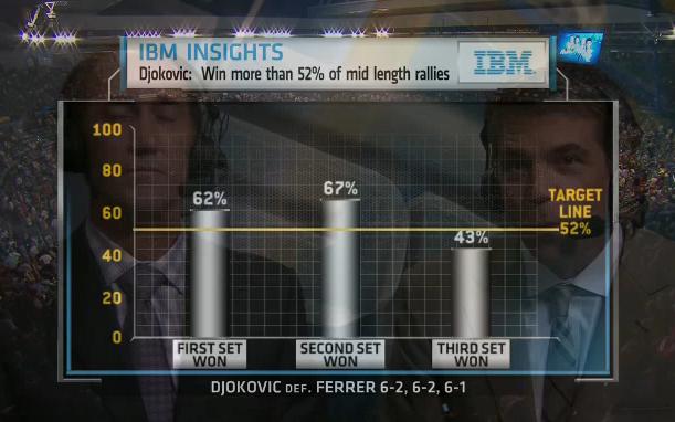 Ferrer_-_Djokovic_mid_length_rallies