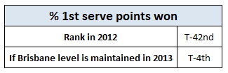 First_serve_points_rank