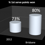 First_serve_points_won