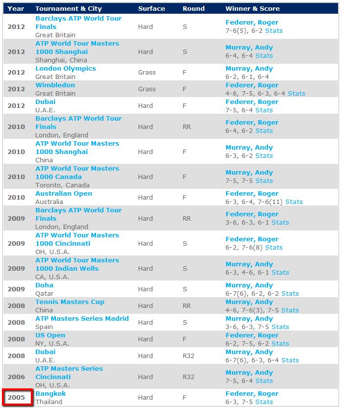 Murray_Federer_H2h