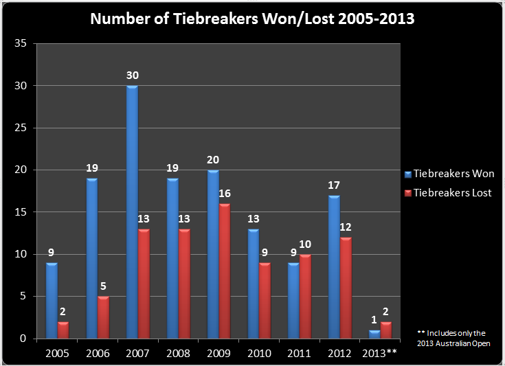 Number_of_Tiebreakers_Won,_lost