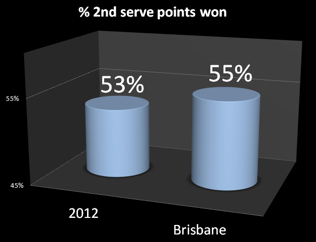 Second_serve_points_won