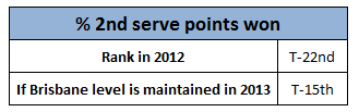 Second_serve_points_won_rank