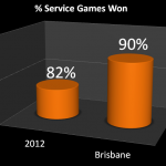 Service_Games_won