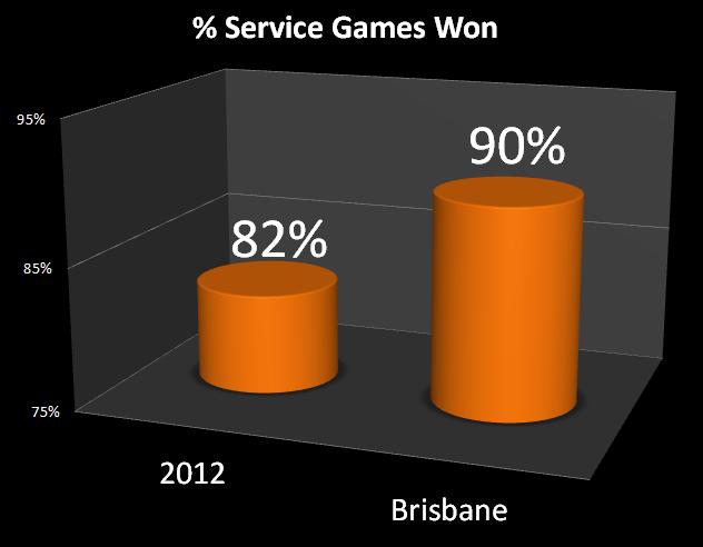 Service_Games_won