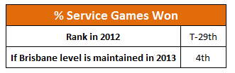 Service_Games_won_rank