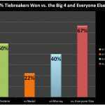 Stats: The Strange Tale of Novak Djokovic and Tiebreakers