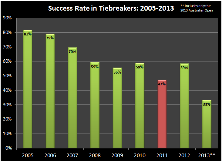 Tiebreaker_success_rate