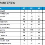 Australian Open Week One Stats (Women's)