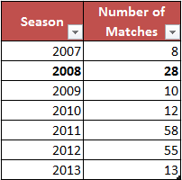 Matches_played_per_season