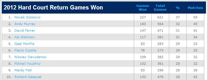 2012_return_games_won