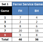 Stats: Introducing the Forehand (and Backhand) Efficiency Rating
