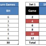 Stats: Maria Sharapova's Forehand and Backhand Efficiency Ratings – Miami QF vs Sara Errani