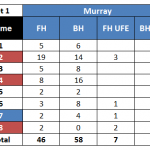 Stats: Andy Murray Rights the Ship in the Miami Final