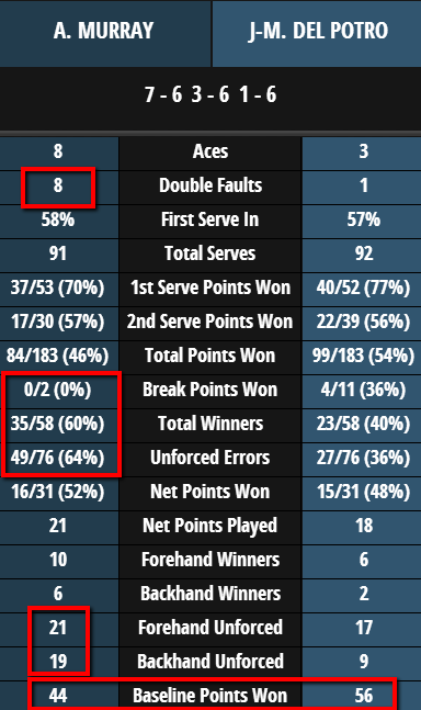 Murray-DelPo_stats