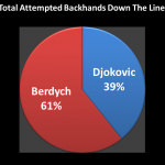 Stats: Backhands Down the Line and the Dubai Final – Not the Numbers You'd Expect