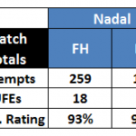Stats: Rafael Nadal's Efficiency and Consistency in Monte Carlo