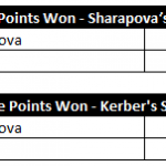 Stats: Noteworthy Things I Found While Analyzing the Key Points of Sharapova-Kerber in Stuttgart