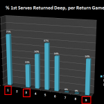 Return of Serve Analysis: Rafael Nadal Dominates at the Right Time