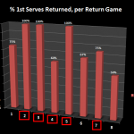 Return of Serve Analysis: Nadal Trounces Federer in Rome, But Return Numbers Tell Different Story