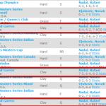 LiveAnalysis: Novak Djokovic vs Rafael Nadal in the 2013 French Open Semifinals
