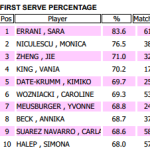 A Few Statistical Reasons Why Serena Williams is Amazing