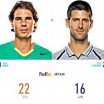LiveAnalysis: Rafael Nadal vs. Novak Djokovic in the World Tour Finals…Final
