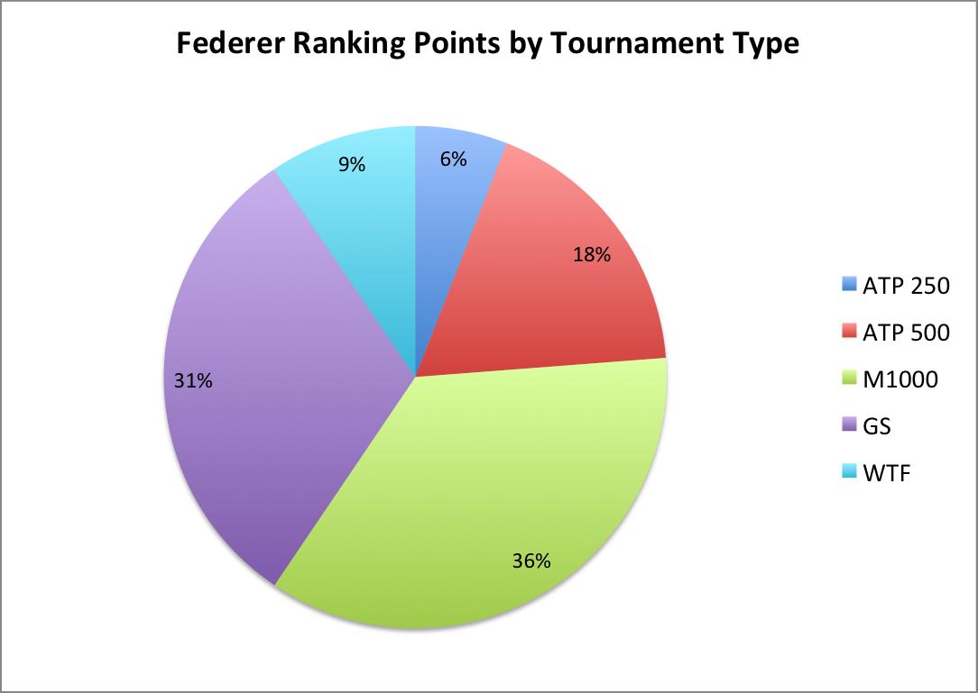 FedererRPbyTT