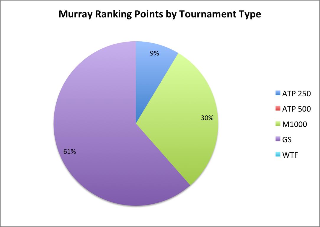 MurrayRPbyTT