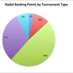 Breaking Down the ATP Top 10's Ranking Points by Tournament Type
