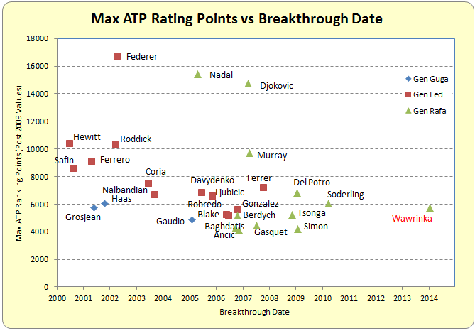 Tennis Ranking Points - image 8