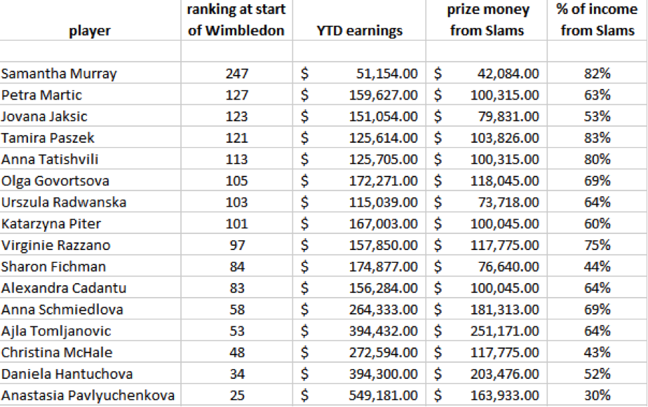 What is the prize money for the australian open tennis